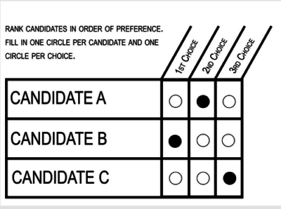 The people voted for it, and are still fighting to get it: Ranked Choice Voting in Santa Fe, NM